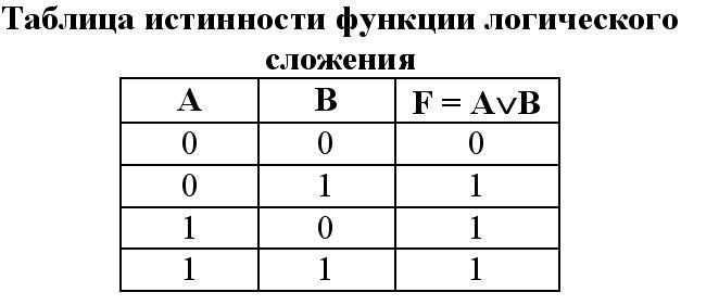 Заполнить таблицу истинности по столбцам, выполняя базовые логические операции в необходимой последовательности.